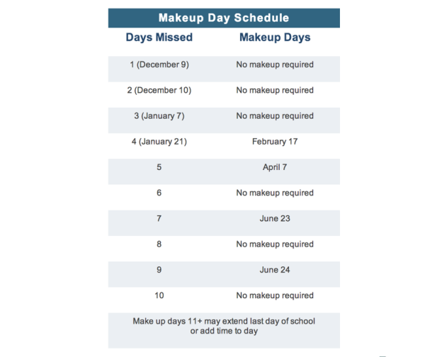 Snow Makeup Days Chart/Credit: FCPS