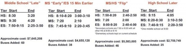 Options for  later high school start times/Credit: FCPS