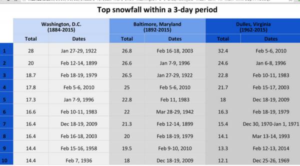 Top DC-Area Snowfalls/Credit: NWS
