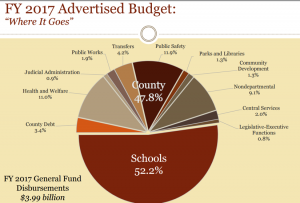 Fairfax County Budget 2017/Courtesy Fairfax County