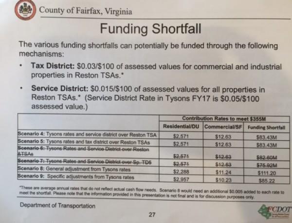 Road Funding/Credit: FCDOT