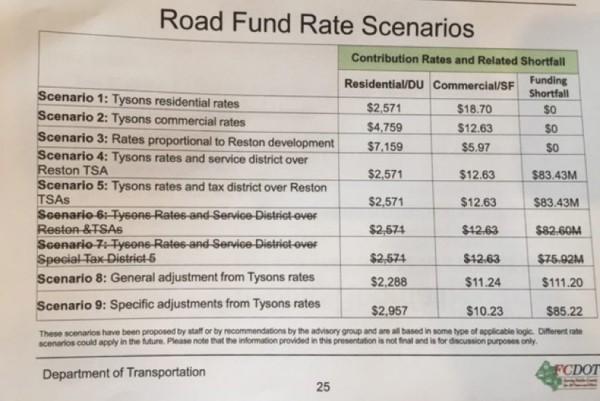 Reston Road Funding/Credit: FCDOT