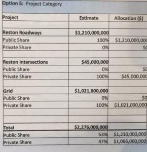 Reston Road Improvement Funding/Credit: FCDOT