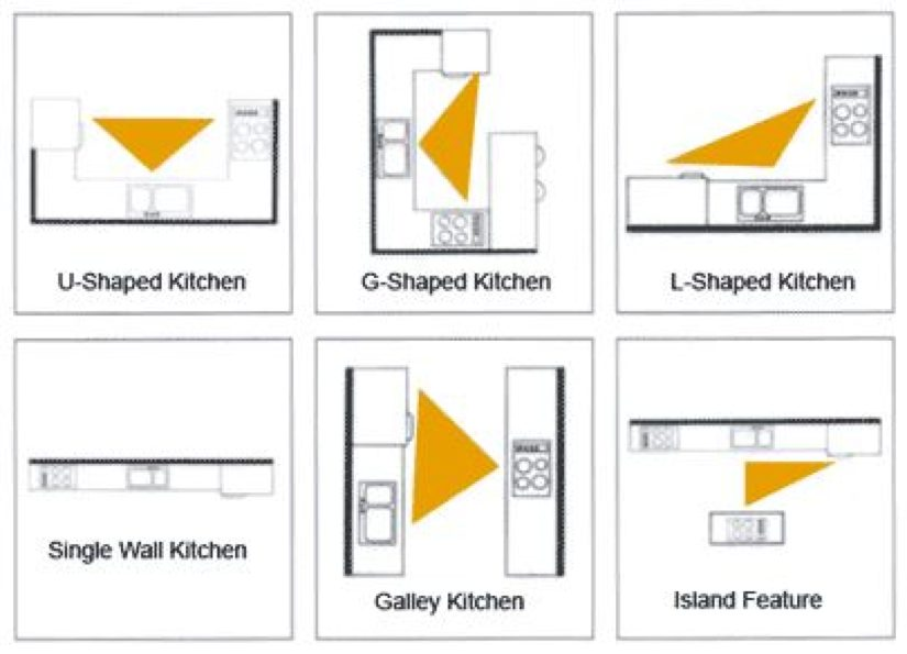 In the design studio 5 considerations for kitchen design reston now - Kitchen design triangle ...