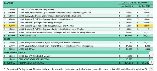 RA budget variances/Credit: RA