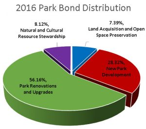 2016bond-distribution