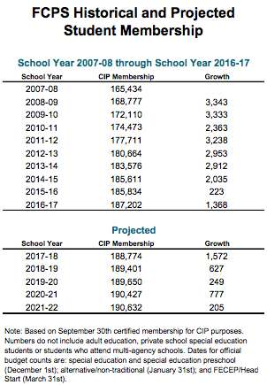 Fairfax County Public Schools enrollment projections
