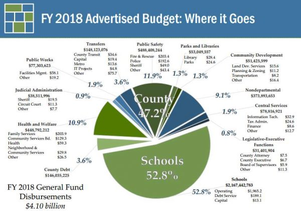 Proposed Fairfax County FY2018 budget