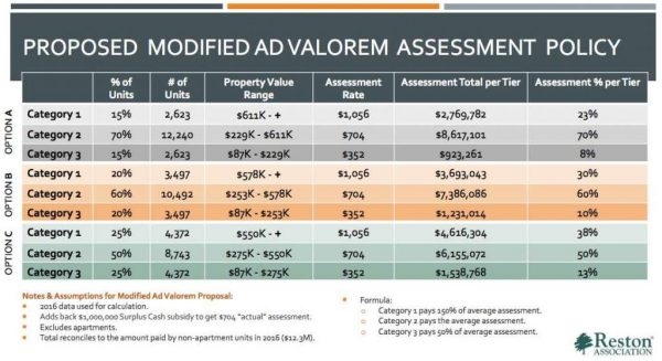Modified Ad Valorem Assessment Policy/Reston Association/Ray Wedell