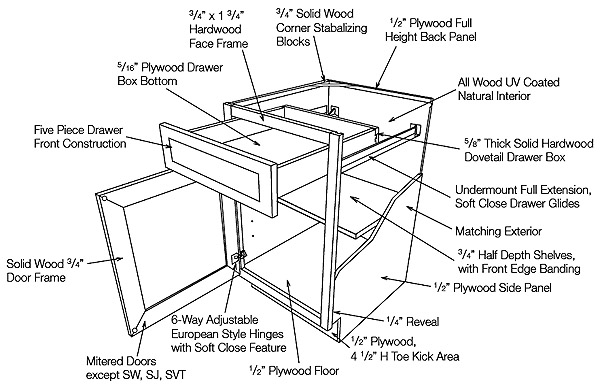In The Design Studio The Abcs Of Kitchen Cabinets Part 2 Reston Now