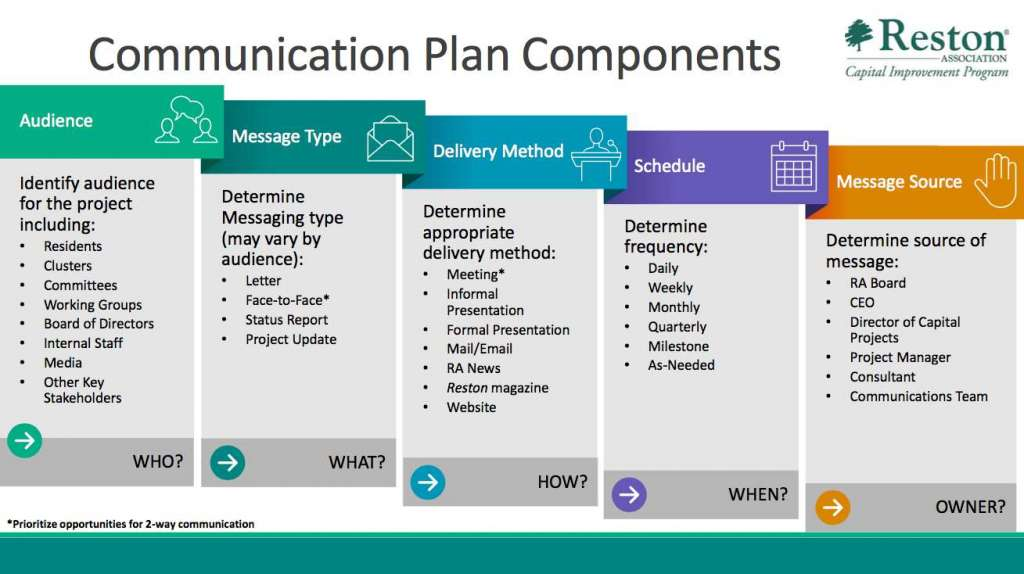 communication plan project management